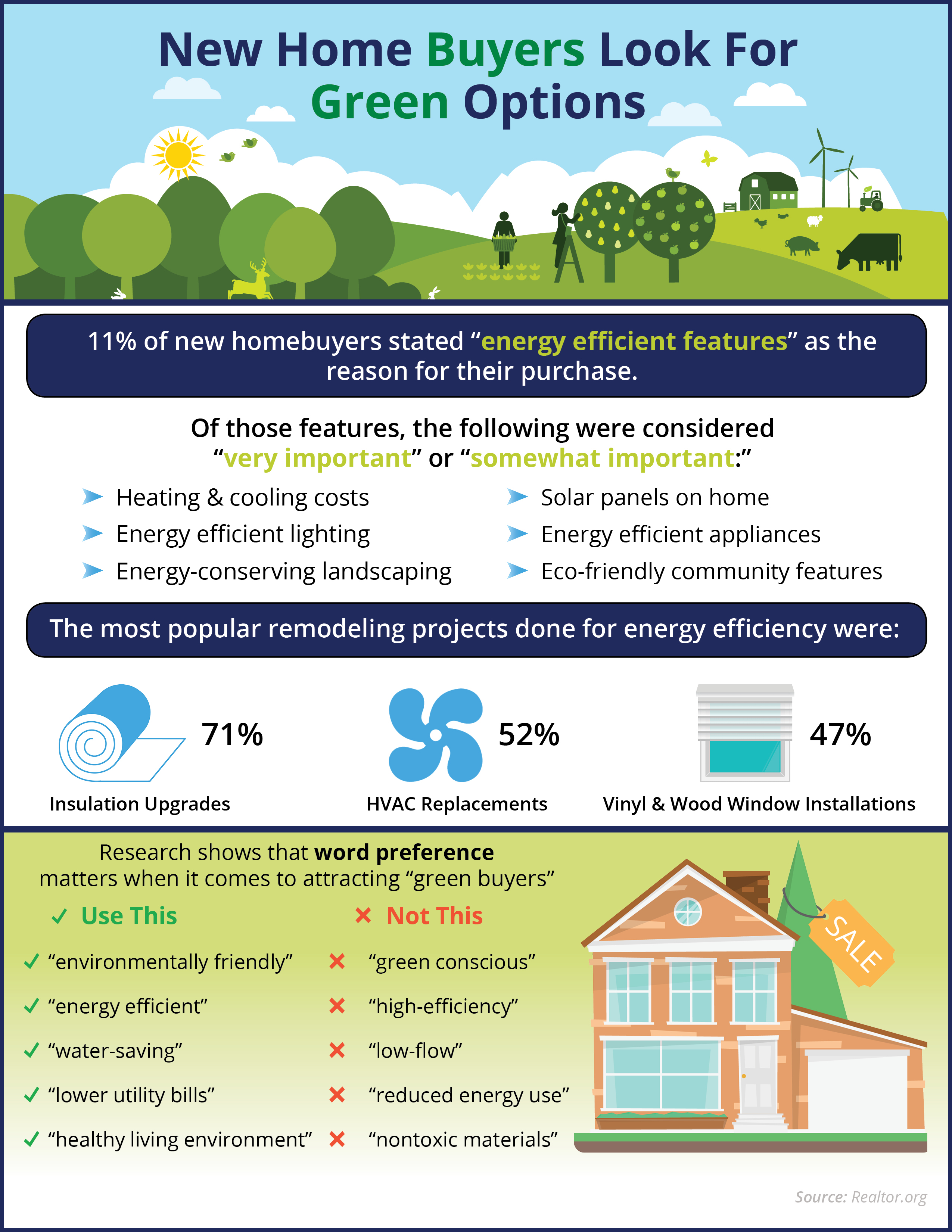 New Home Ers Look For Green Options Infographic Reno